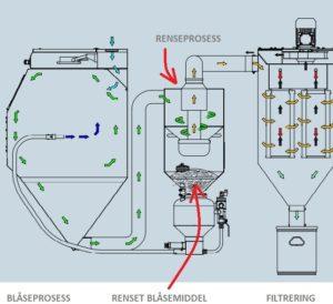 Avsug, separasjon og filtrering