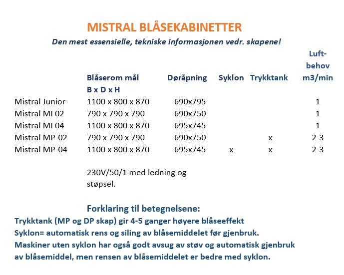 Mistral kabinetter mål og detaljer